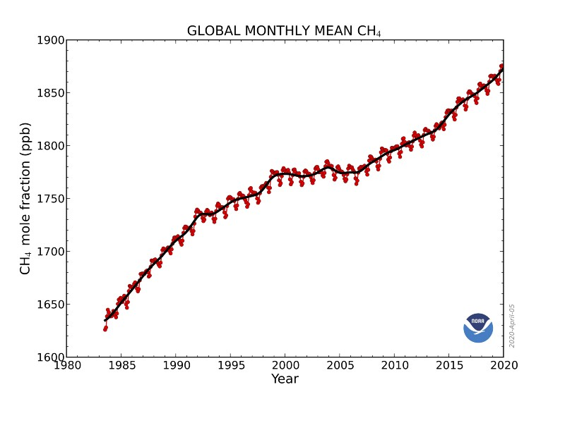 global monthly methane levels